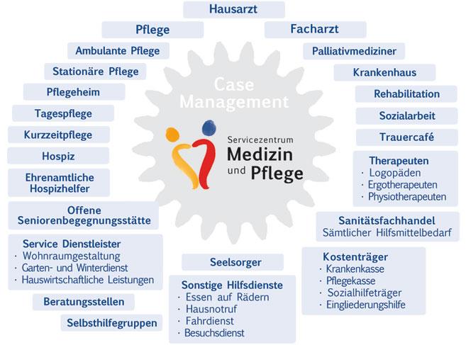 Koordiniert Kontakte zu Hausarzt, Facharzt, Krankenhaus, Rehabilitation, Pflege, Pflegeheim, ambulanter Pflege, Sozialarbeit, Therapeuten, Kostenträger, Seelsorger, Beratungsstellen, Selbsthilfegruppen, Service Dienstleister, Hospiz
